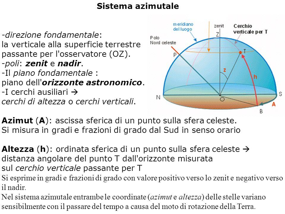 Sistema azimutale -direzione fondamentale: la verticale alla superficie terrestre passante per l osservatore (OZ).
