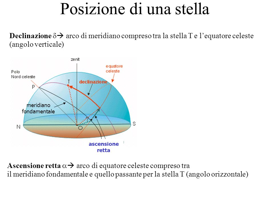 Posizione di una stella ascensione retta meridiano fondamentale Declinazione arco di meridiano compreso tra la stella T e lequatore celeste (angolo verticale) Ascensione retta arco di equatore celeste compreso tra il meridiano fondamentale e quello passante per la stella T (angolo orizzontale)