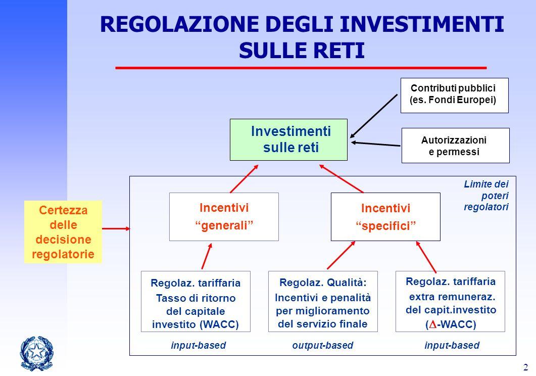 2 REGOLAZIONE DEGLI INVESTIMENTI SULLE RETI Investimenti sulle reti Regolaz. tariffaria Tasso di ritorno del capitale investito (WACC) Incentivi gener