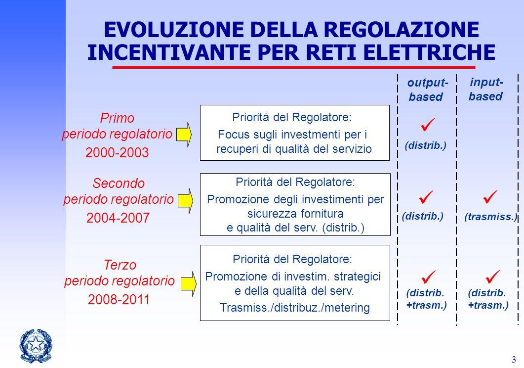 3 EVOLUZIONE DELLA REGOLAZIONE INCENTIVANTE PER RETI ELETTRICHE Primo periodo regolatorio 2000-2003 Priorità del Regolatore: Focus sugli investmenti p