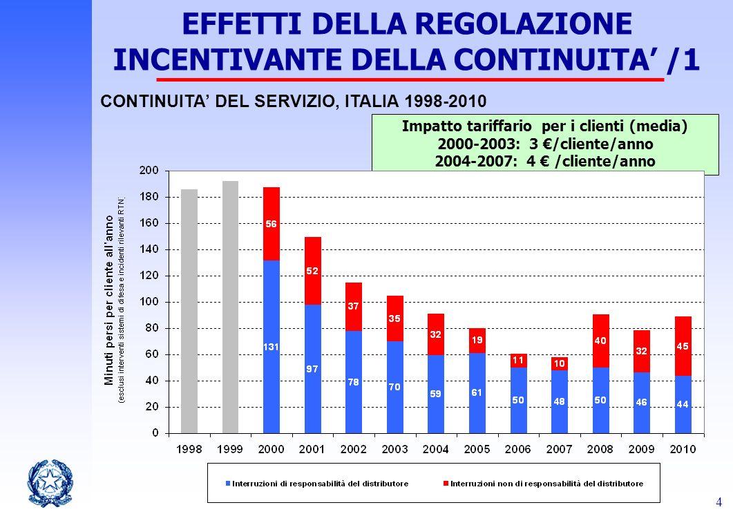 4 CONTINUITA DEL SERVIZIO, ITALIA 1998-2010 EFFETTI DELLA REGOLAZIONE INCENTIVANTE DELLA CONTINUITA /1 Impatto tariffario per i clienti (media) 2000-2