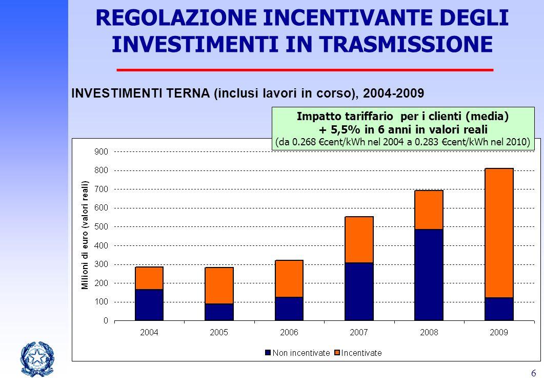 6 REGOLAZIONE INCENTIVANTE DEGLI INVESTIMENTI IN TRASMISSIONE Impatto tariffario per i clienti (media) + 5,5% in 6 anni in valori reali (da 0.268 cent