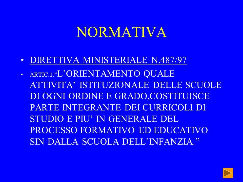 NORMATIVA DIRETTIVA MINISTERIALE N.487/97 ARTIC.1: LORIENTAMENTO QUALE ATTIVITA ISTITUZIONALE DELLE SCUOLE DI OGNI ORDINE E GRADO,COSTITUISCE PARTE INTEGRANTE DEI CURRICOLI DI STUDIO E PIU IN GENERALE DEL PROCESSO FORMATIVO ED EDUCATIVO SIN DALLA SCUOLA DELLINFANZIA.