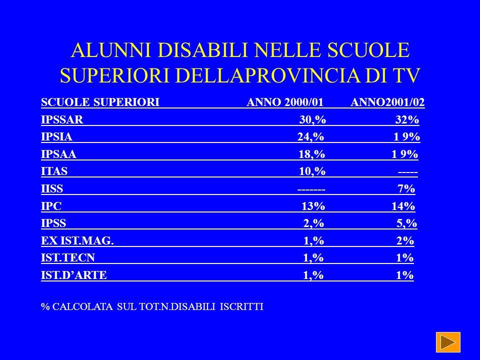 ALUNNI DISABILI NELLE SCUOLE SUPERIORI DELLAPROVINCIA DI TV SCUOLE SUPERIORI ANNO 2000/01 ANNO2001/02 IPSSAR 30,% 32% IPSIA 24,% 1 9% IPSAA 18,% 1 9% ITAS 10,% ----- IISS ------- 7% IPC 13% 14% IPSS 2,% 5,% EX IST.MAG.