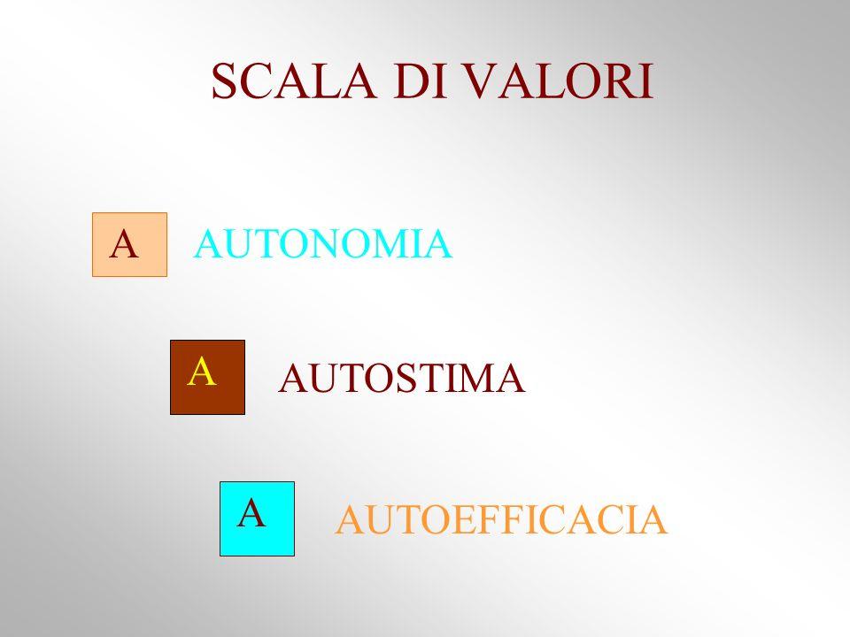 SCALA DI VALORI A A A AUTONOMIA AUTOSTIMA AUTOEFFICACIA