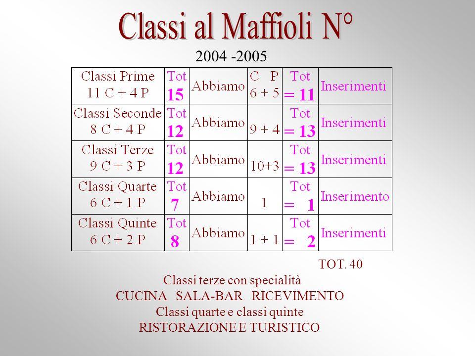 2004 -2005 TOT.