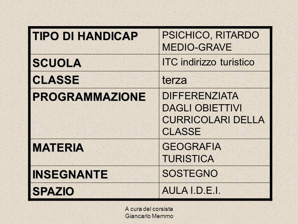 A cura del corsista Giancarlo Memmo CORSO MODULARE DEL C.S.A. PER INSEGNAMENTO DI SOSTEGNO AD ALLIEVI IN SITUAZIONE DI HANDICAP a.s. 2003/2004 Prof. G