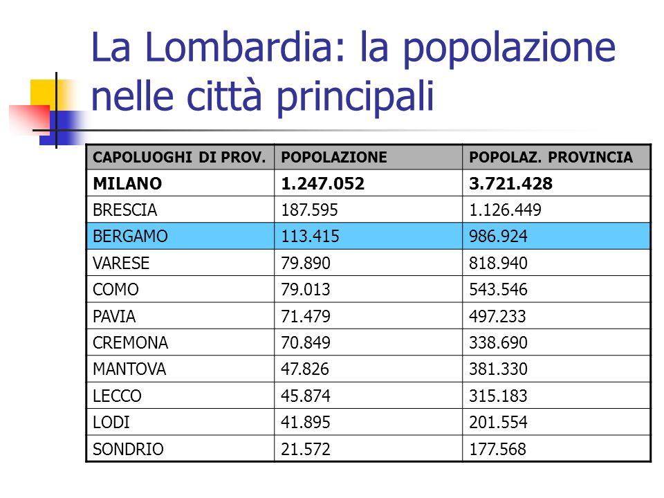La Lombardia: la popolazione nelle città principali CAPOLUOGHI DI PROV.POPOLAZIONEPOPOLAZ. PROVINCIA MILANO1.247.0523.721.428 BRESCIA187.5951.126.449