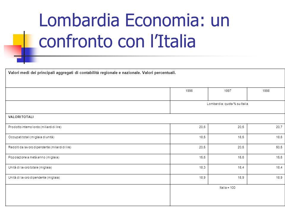 Lombardia Economia: un confronto con lItalia Valori medi dei principali aggregati di contabilità regionale e nazionale. Valori percentuali. 1996199719