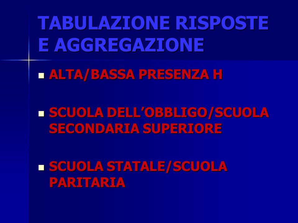 TABULAZIONE RISPOSTE E AGGREGAZIONE ALTA/BASSA PRESENZA H ALTA/BASSA PRESENZA H SCUOLA DELLOBBLIGO/SCUOLA SECONDARIA SUPERIORE SCUOLA DELLOBBLIGO/SCUOLA SECONDARIA SUPERIORE SCUOLA STATALE/SCUOLA PARITARIA SCUOLA STATALE/SCUOLA PARITARIA