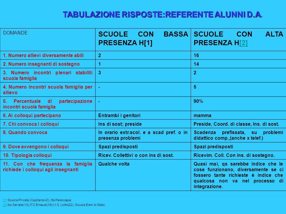 DOMANDE SCUOLE CON BASSA PRESENZA H[1] SCUOLE CON ALTA PRESENZA H[2][2] 1.