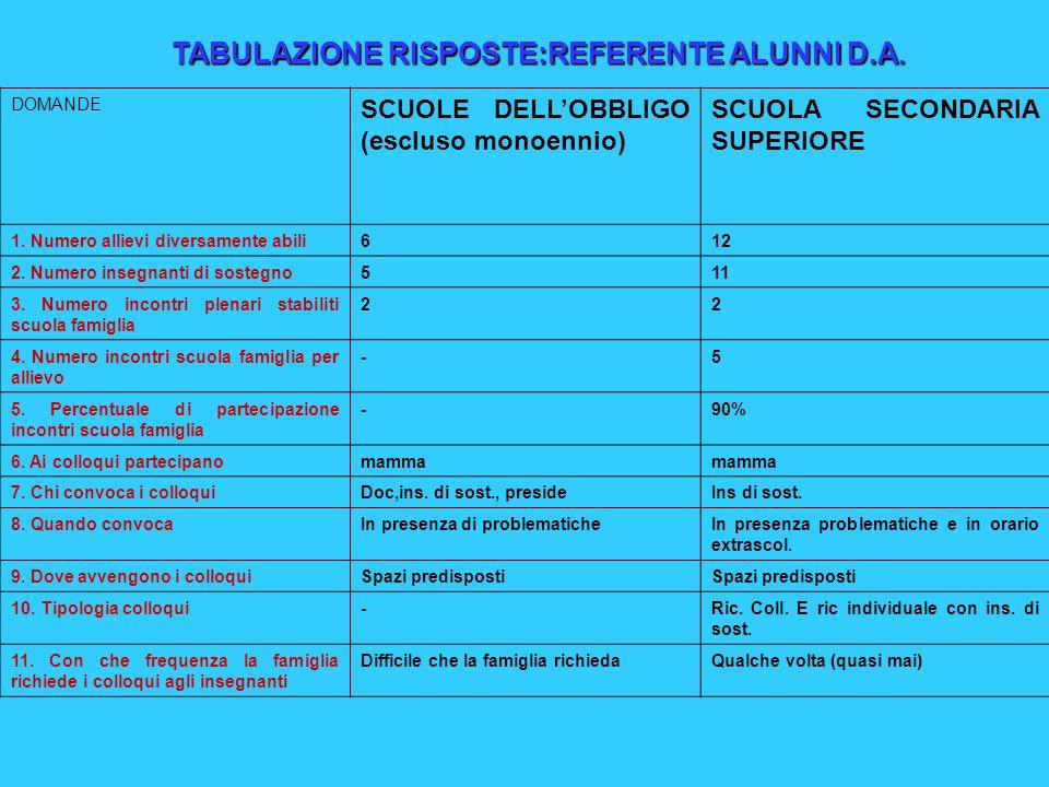 DOMANDE SCUOLE DELLOBBLIGO (escluso monoennio) SCUOLA SECONDARIA SUPERIORE 1.