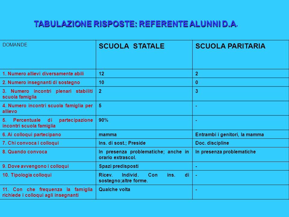 TABULAZIONE RISPOSTE: REFERENTE ALUNNI D.A TABULAZIONE RISPOSTE: REFERENTE ALUNNI D.A.