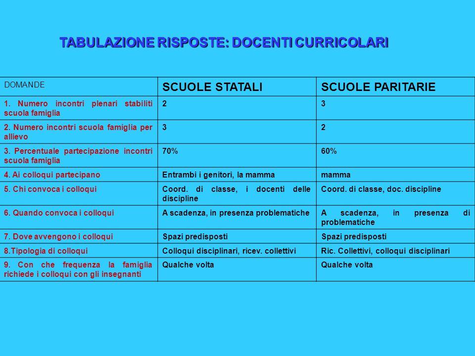 DOMANDE SCUOLE STATALISCUOLE PARITARIE 1. Numero incontri plenari stabiliti scuola famiglia 23 2.