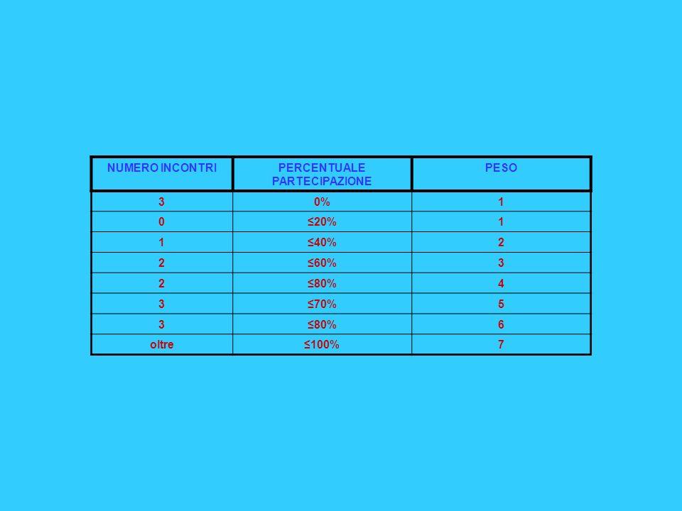 NUMERO INCONTRIPERCENTUALE PARTECIPAZIONE PESO 30%1 020%1 140%2 260%3 280%4 370%5 380%6 oltre100%7
