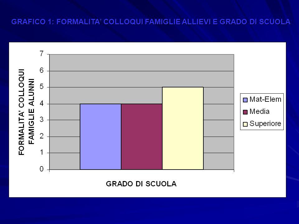 GRAFICO 1: FORMALITA COLLOQUI FAMIGLIE ALLIEVI E GRADO DI SCUOLA