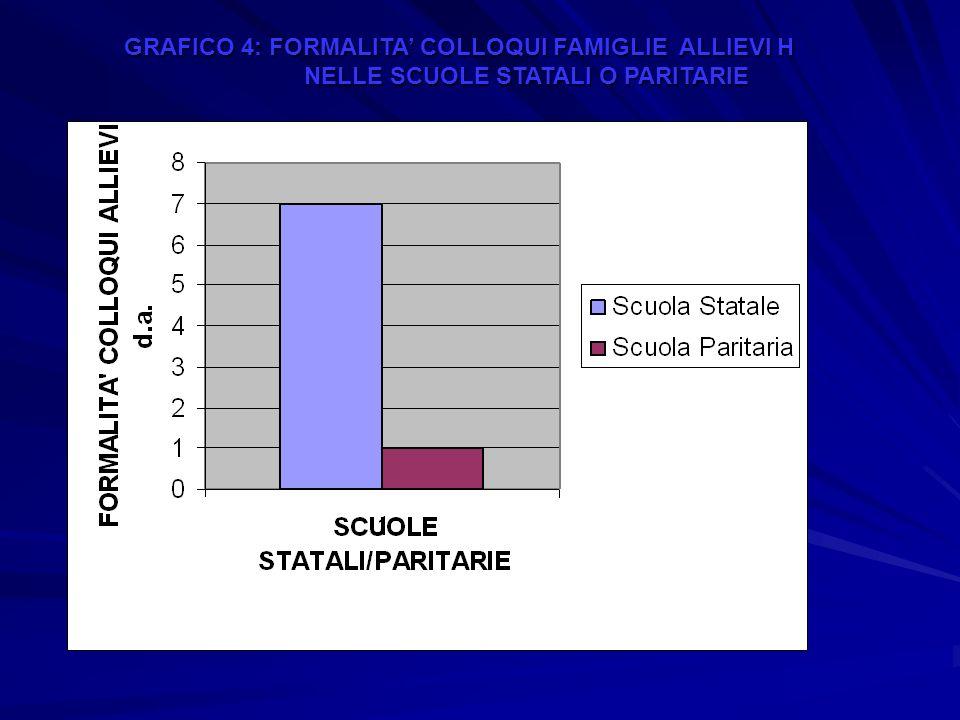 GRAFICO 4: FORMALITA COLLOQUI FAMIGLIE ALLIEVI H NELLE SCUOLE STATALI O PARITARIE NELLE SCUOLE STATALI O PARITARIE
