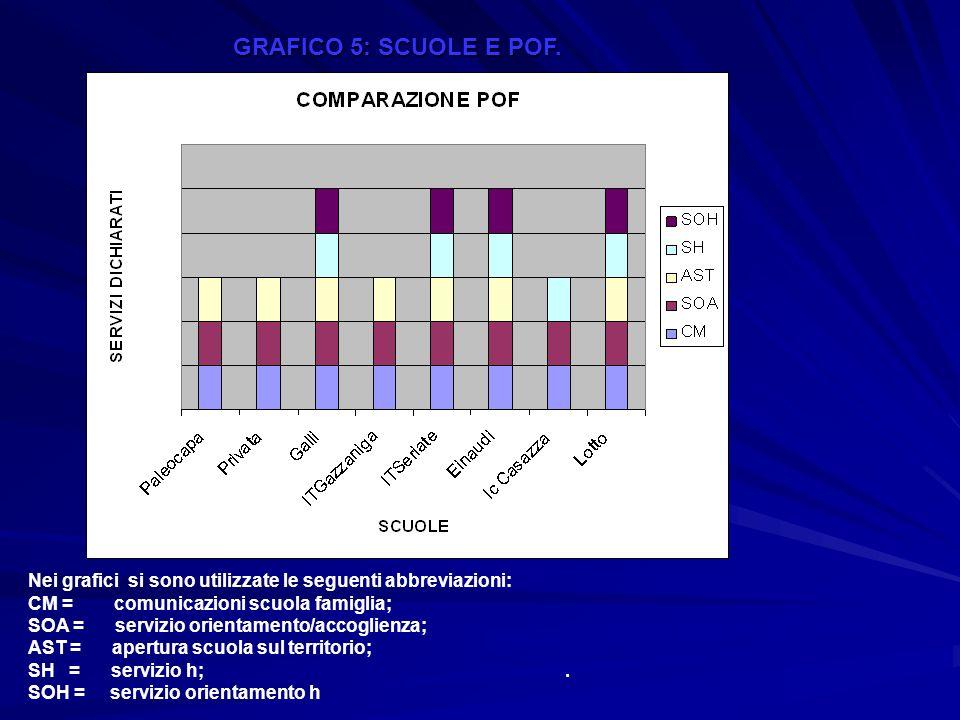 Nei grafici si sono utilizzate le seguenti abbreviazioni: CM = comunicazioni scuola famiglia; SOA = servizio orientamento/accoglienza; AST = apertura scuola sul territorio; SH = servizio h;.