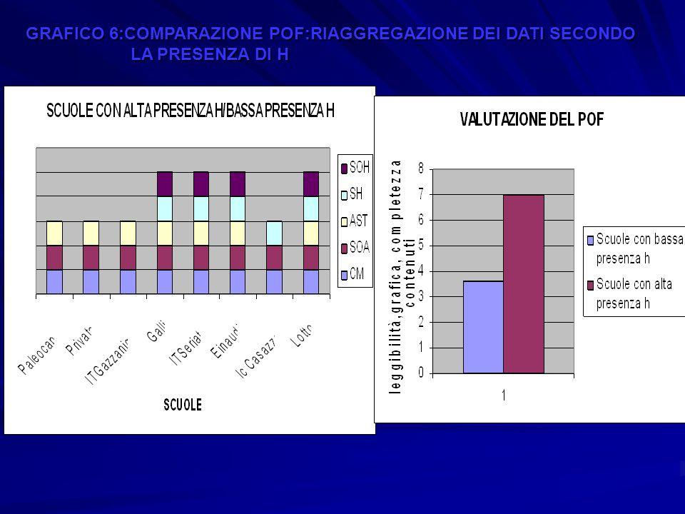 GRAFICO 6:COMPARAZIONE POF:RIAGGREGAZIONE DEI DATI SECONDO LA PRESENZA DI H LA PRESENZA DI H