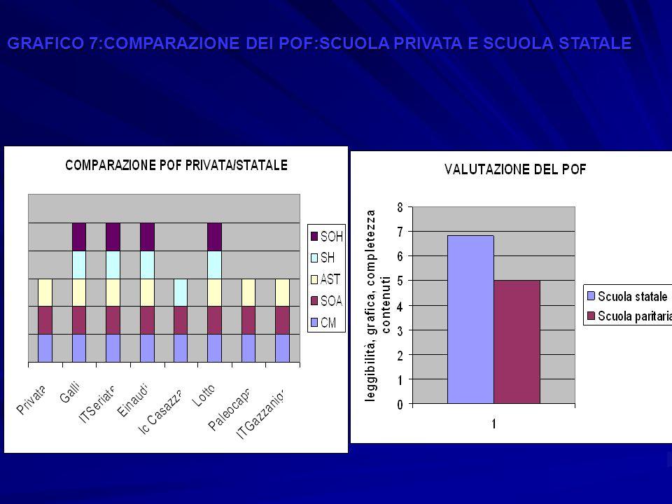 GRAFICO 7:COMPARAZIONE DEI POF:SCUOLA PRIVATA E SCUOLA STATALE