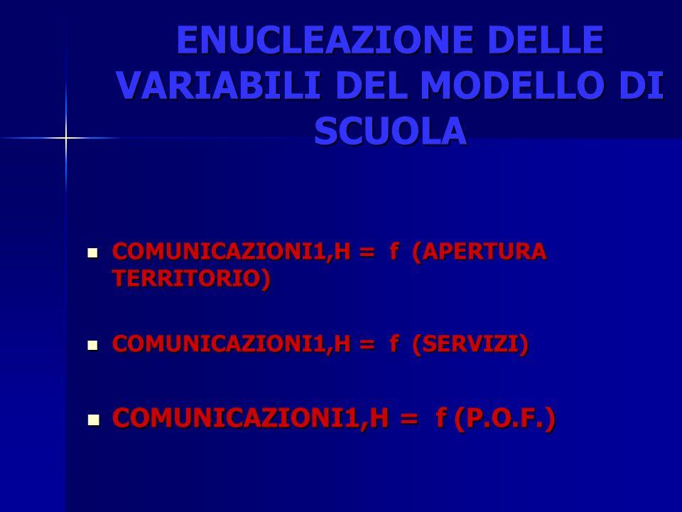 ENUCLEAZIONE DELLE VARIABILI DEL MODELLO DI SCUOLA COMUNICAZIONI1,H = f (APERTURA TERRITORIO) COMUNICAZIONI1,H = f (APERTURA TERRITORIO) COMUNICAZIONI1,H = f (SERVIZI) COMUNICAZIONI1,H = f (SERVIZI) COMUNICAZIONI1,H = f (P.O.F.) COMUNICAZIONI1,H = f (P.O.F.)