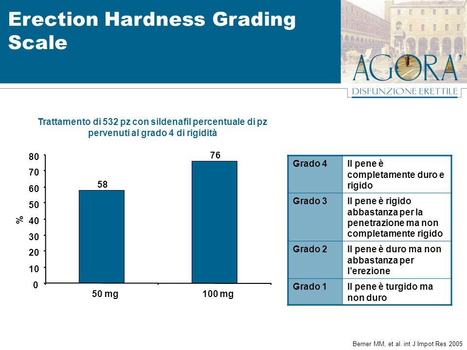 Trattamento di 532 pz con sildenafil percentuale di pz pervenuti al grado 4 di rigidità 58 76 0 10 20 30 40 50 60 70 80 50 mg100 mg % Berner MM, et al.