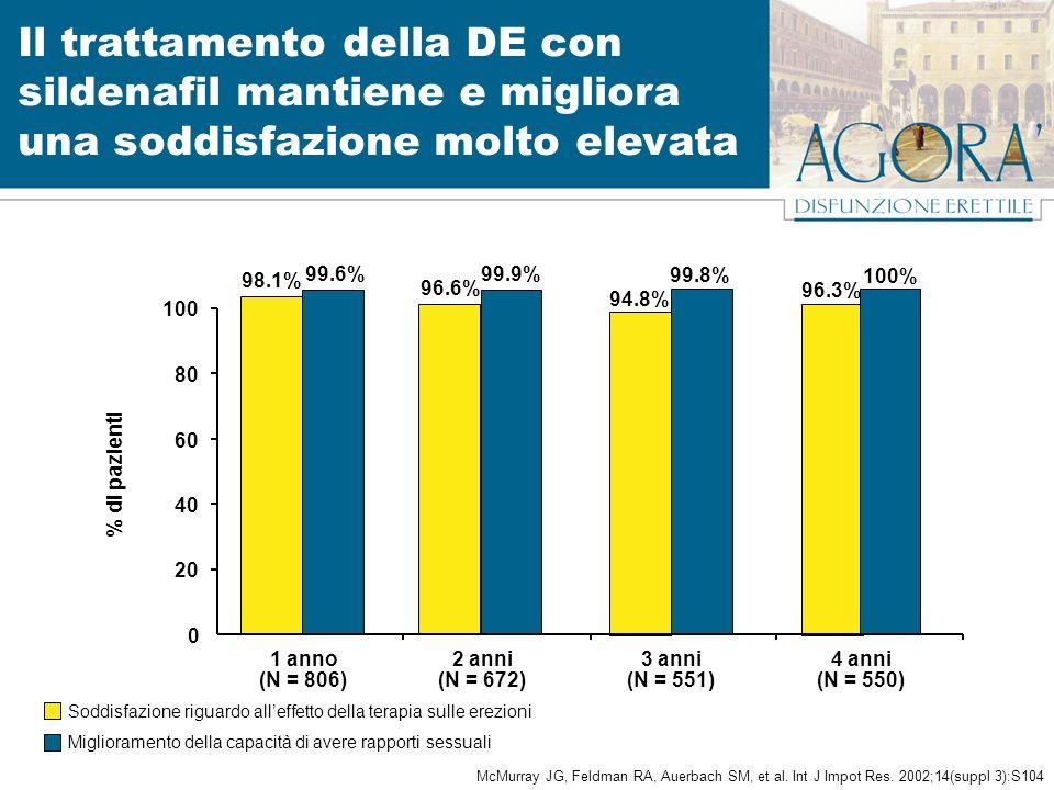 % di pazienti (N = 806)(N = 672)(N = 551)(N = 550) 1 anno2 anni3 anni4 anni 0 20 40 60 80 100 98.1% 96.6% 94.8% 96.3% 99.6% 99.9% 99.8% 100% Soddisfazione riguardo alleffetto della terapia sulle erezioni Miglioramento della capacità di avere rapporti sessuali Il trattamento della DE con sildenafil mantiene e migliora una soddisfazione molto elevata McMurray JG, Feldman RA, Auerbach SM, et al.