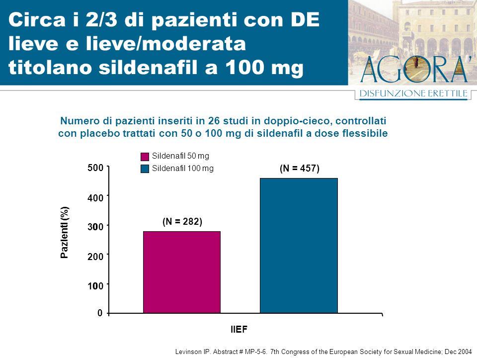 100 200 300 400 500 (N = 282) (N = 457) 0 0 0 Pazienti (%) Numero di pazienti inseriti in 26 studi in doppio-cieco, controllati con placebo trattati con 50 o 100 mg di sildenafil a dose flessibile IIEF Levinson IP.