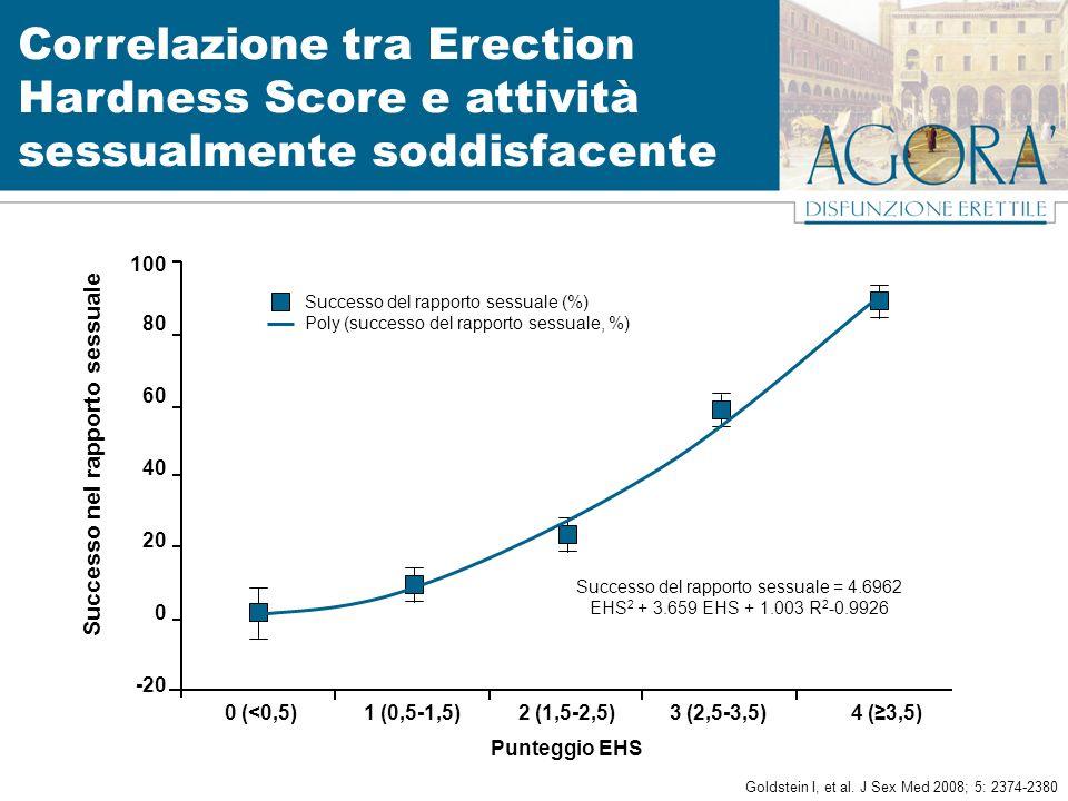Correlazione tra Erection Hardness Score e attività sessualmente soddisfacente Goldstein I, et al.