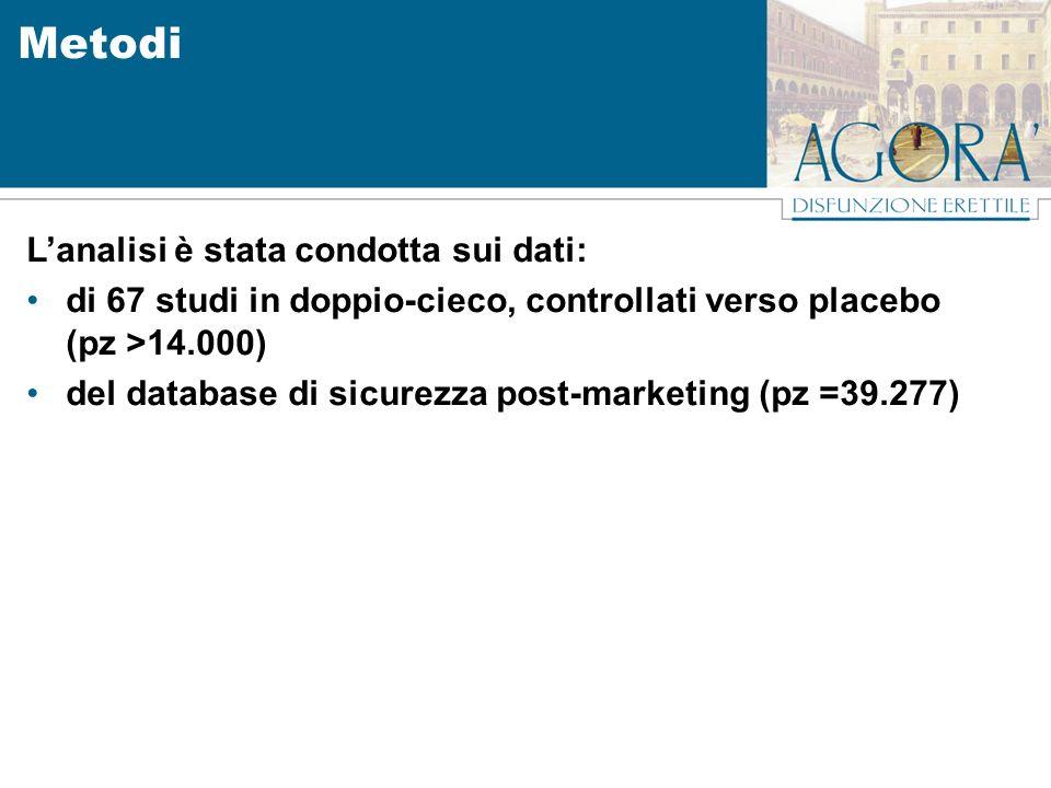 Metodi Lanalisi è stata condotta sui dati: di 67 studi in doppio-cieco, controllati verso placebo (pz >14.000) del database di sicurezza post-marketin