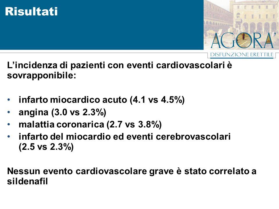 Lincidenza di pazienti con eventi cardiovascolari è sovrapponibile: infarto miocardico acuto (4.1 vs 4.5%) angina (3.0 vs 2.3%) malattia coronarica (2.7 vs 3.8%) infarto del miocardio ed eventi cerebrovascolari (2.5 vs 2.3%) Nessun evento cardiovascolare grave è stato correlato a sildenafil