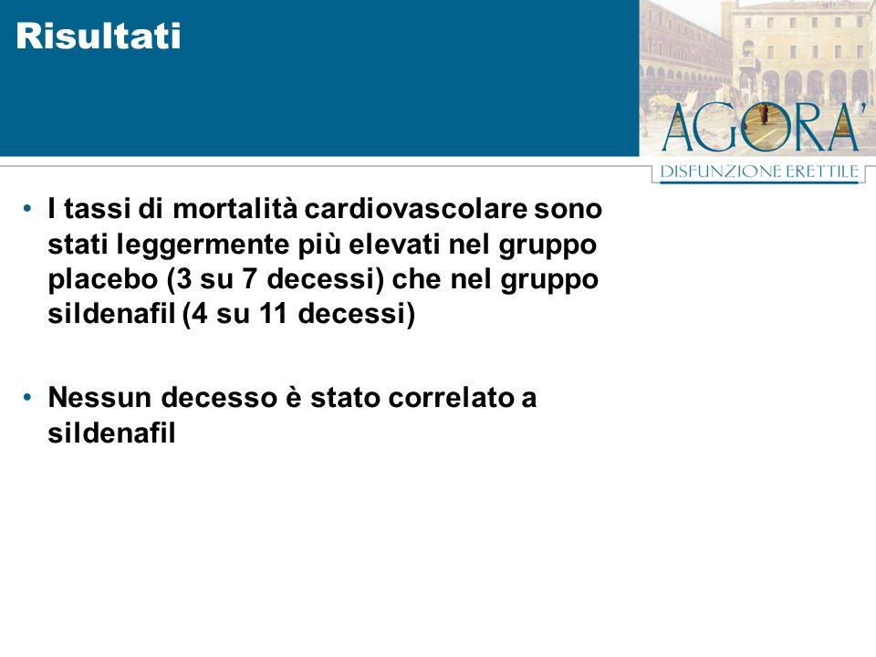 I tassi di mortalità cardiovascolare sono stati leggermente più elevati nel gruppo placebo (3 su 7 decessi) che nel gruppo sildenafil (4 su 11 decessi) Nessun decesso è stato correlato a sildenafil Risultati