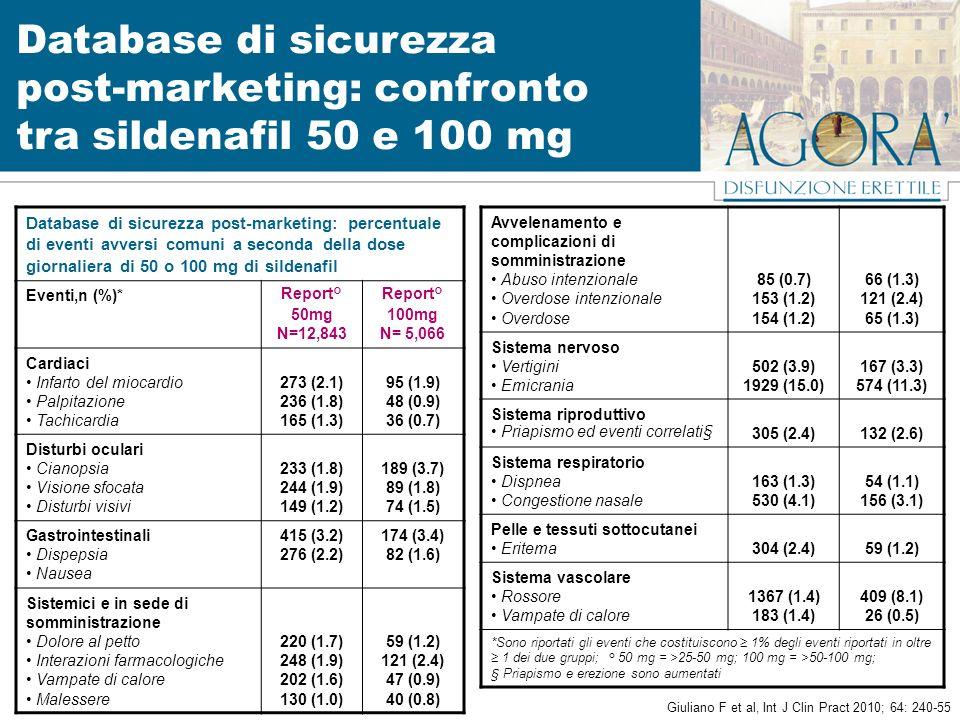 Database di sicurezza post-marketing: confronto tra sildenafil 50 e 100 mg Database di sicurezza post-marketing: percentuale di eventi avversi comuni