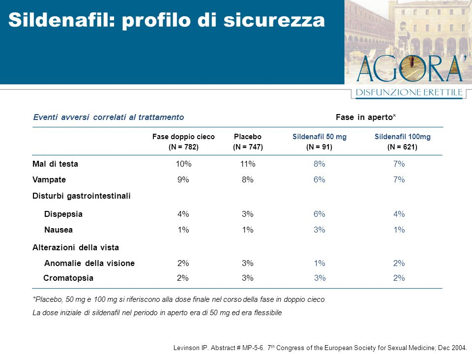 2%3% 2% Cromatopsia 2%1%3%2% Anomalie della visione Alterazioni della vista 1%3%1% Nausea 4%6%3%4% Dispepsia Disturbi gastrointestinali 7%6%8%9%Vampat