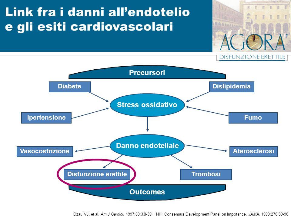 Stress ossidativo Vasocostrizione Disfunzione erettileTrombosi Aterosclerosi Precursori Outcomes Link fra i danni allendotelio e gli esiti cardiovascolari Dzau VJ, et al.