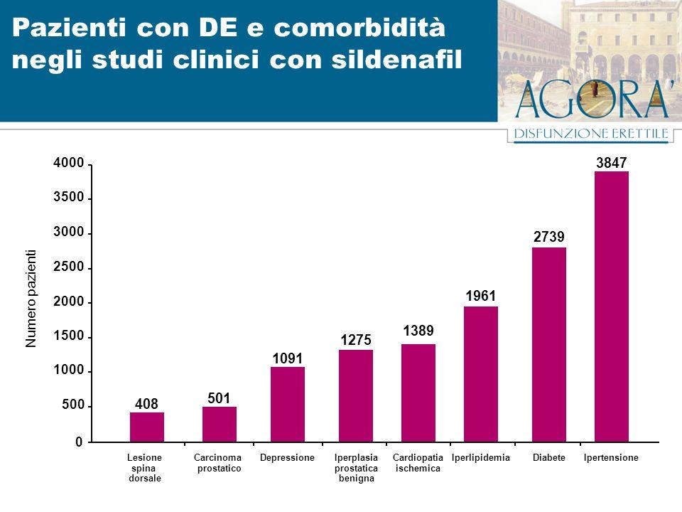 408 0 500 1000 1500 2000 2500 3000 3500 4000 Lesione spina dorsale Pazienti con DE e comorbidità negli studi clinici con sildenafil Numero pazienti 50