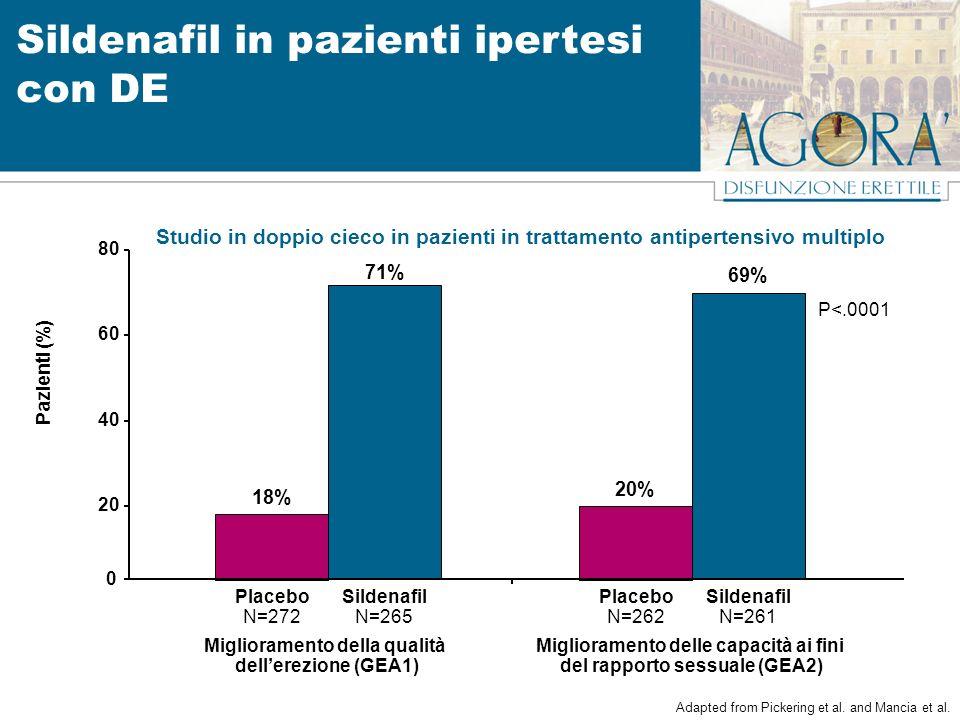 18% 0 20 40 60 80 Placebo N=272 Pazienti (%) Sildenafil in pazienti ipertesi con DE Studio in doppio cieco in pazienti in trattamento antipertensivo m