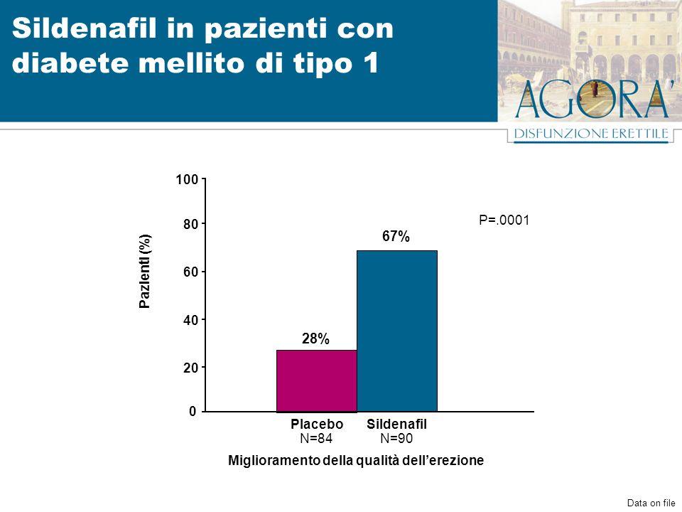 Sildenafil in pazienti con diabete mellito di tipo 1 28% 0 20 40 60 80 Placebo N=84 Pazienti (%) 67% Sildenafil N=90 Data on file P=.0001 Miglioramento della qualità dellerezione 100