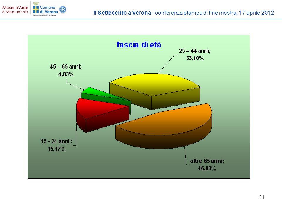 11 Il Settecento a Verona - conferenza stampa di fine mostra, 17 aprile 2012