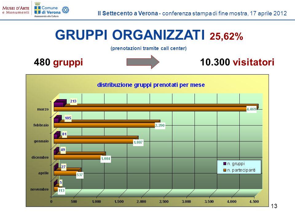 13 GRUPPI ORGANIZZATI 25,62% (prenotazioni tramite call center) 480 gruppi10.300 visitatori Il Settecento a Verona - conferenza stampa di fine mostra, 17 aprile 2012