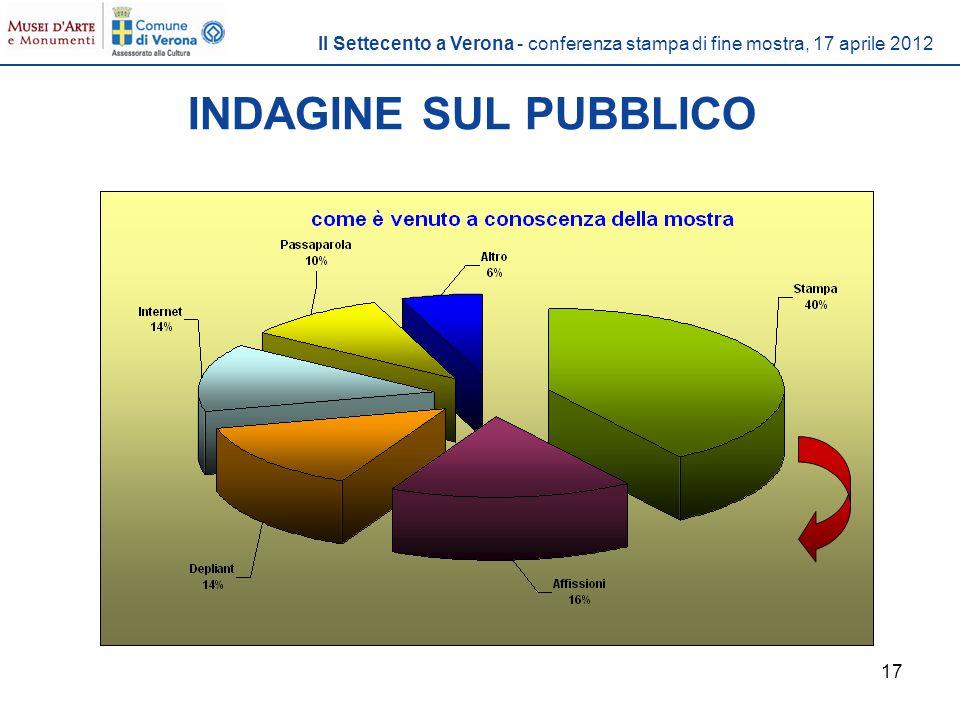 17 INDAGINE SUL PUBBLICO Il Settecento a Verona - conferenza stampa di fine mostra, 17 aprile 2012