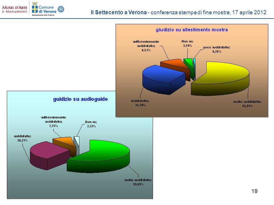 19 Il Settecento a Verona - conferenza stampa di fine mostra, 17 aprile 2012