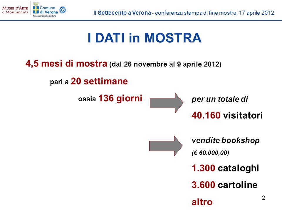 2 I DATI in MOSTRA 4,5 mesi di mostra (dal 26 novembre al 9 aprile 2012) pari a 20 settimane ossia 136 giorni per un totale di 40.160 visitatori vendite bookshop ( 60.000,00) 1.300 cataloghi 3.600 cartoline altro Il Settecento a Verona - conferenza stampa di fine mostra, 17 aprile 2012