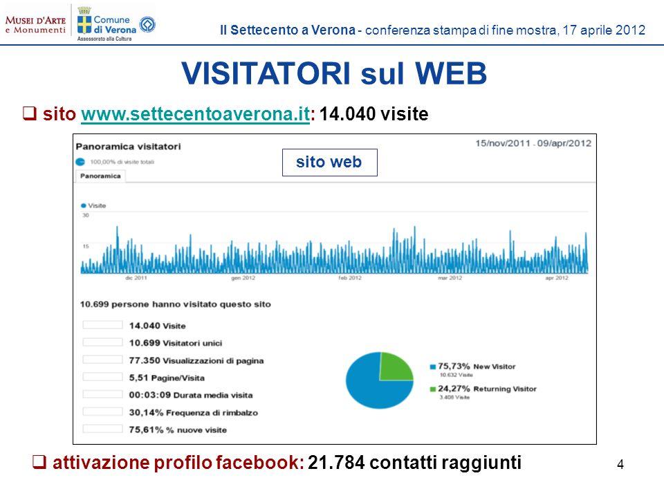 4 VISITATORI sul WEB sito www.settecentoaverona.it: 14.040 visitewww.settecentoaverona.it sito web attivazione profilo facebook: 21.784 contatti raggiunti Il Settecento a Verona - conferenza stampa di fine mostra, 17 aprile 2012