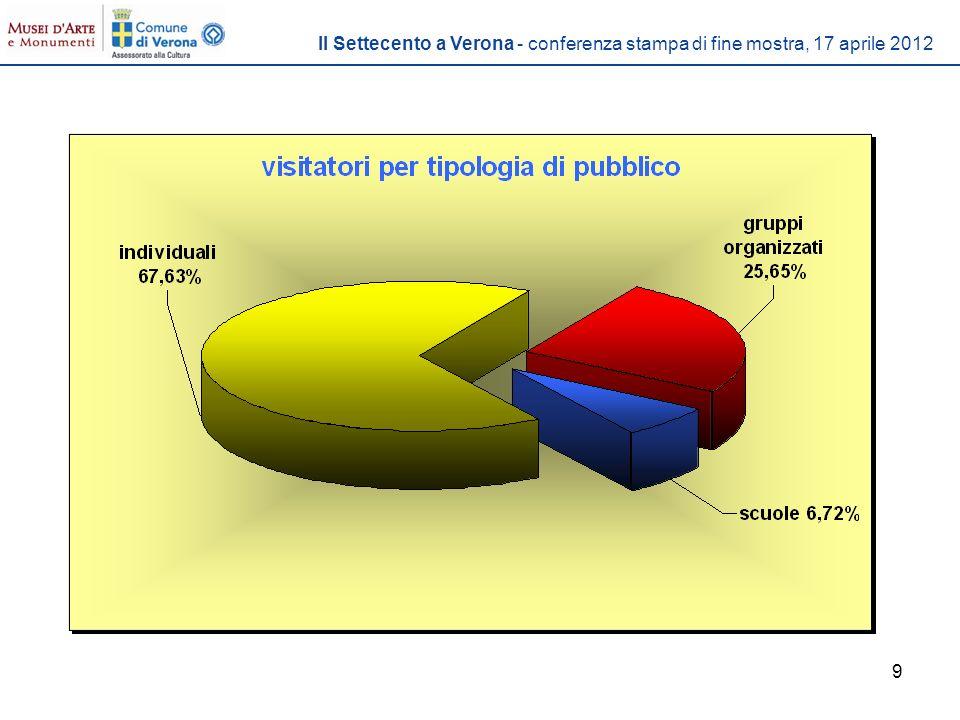 10 PUBBLICO INDIVIDUALE 67,63% 27.160 visitatori Il Settecento a Verona - conferenza stampa di fine mostra, 17 aprile 2012