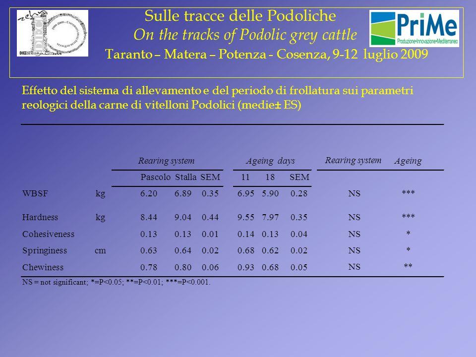 Prova 1 Sulle tracce delle Podoliche On the tracks of Podolic grey cattle Taranto – Matera – Potenza - Cosenza, 9-12 luglio 2009 Effetto del sistema d
