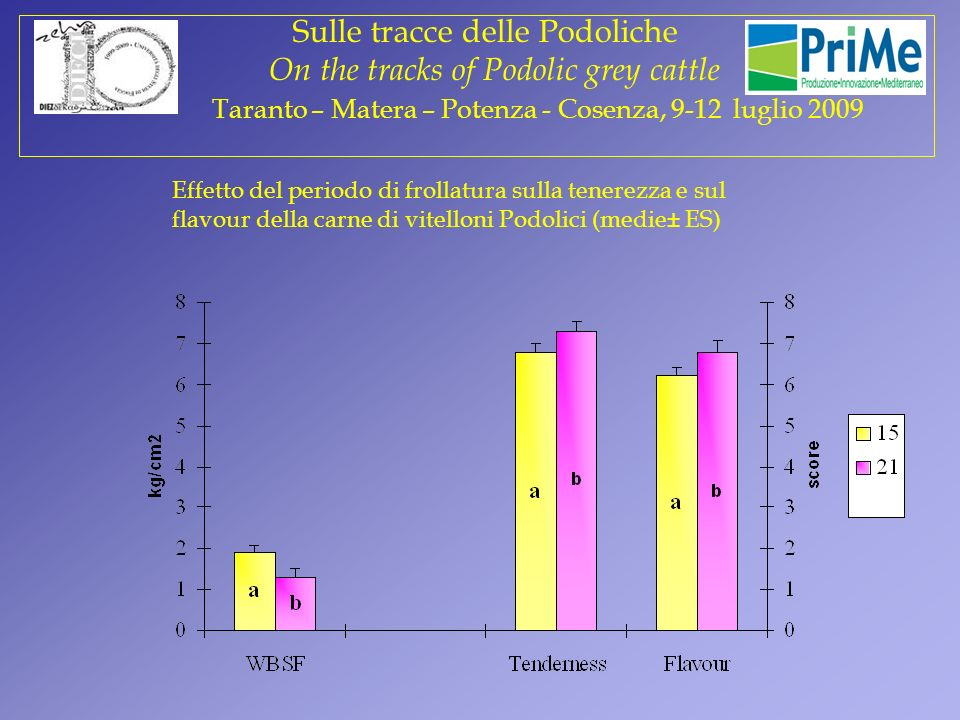 Effetto del periodo di frollatura sulla tenerezza e sul flavour della carne di vitelloni Podolici (medie± ES) Prova 1 Sulle tracce delle Podoliche On