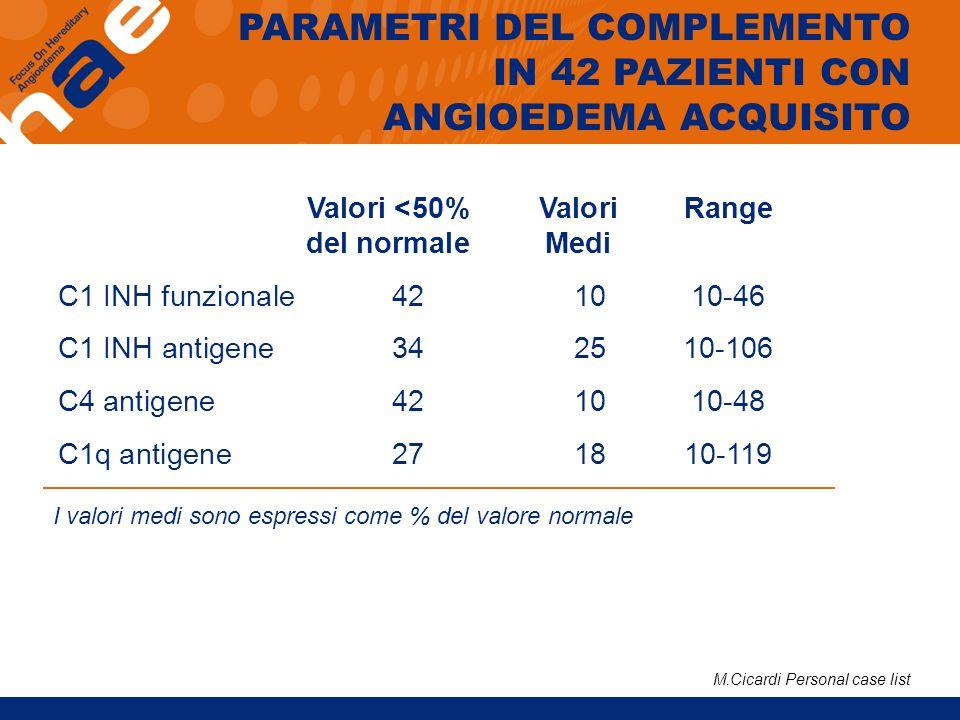 Valori <50% Valori Range del normaleMedi C1 INH funzionale 42 1010-46 C1 INH antigene 34 2510-106 C4 antigene 42 10 10-48 C1q antigene 27 1810-119 I v