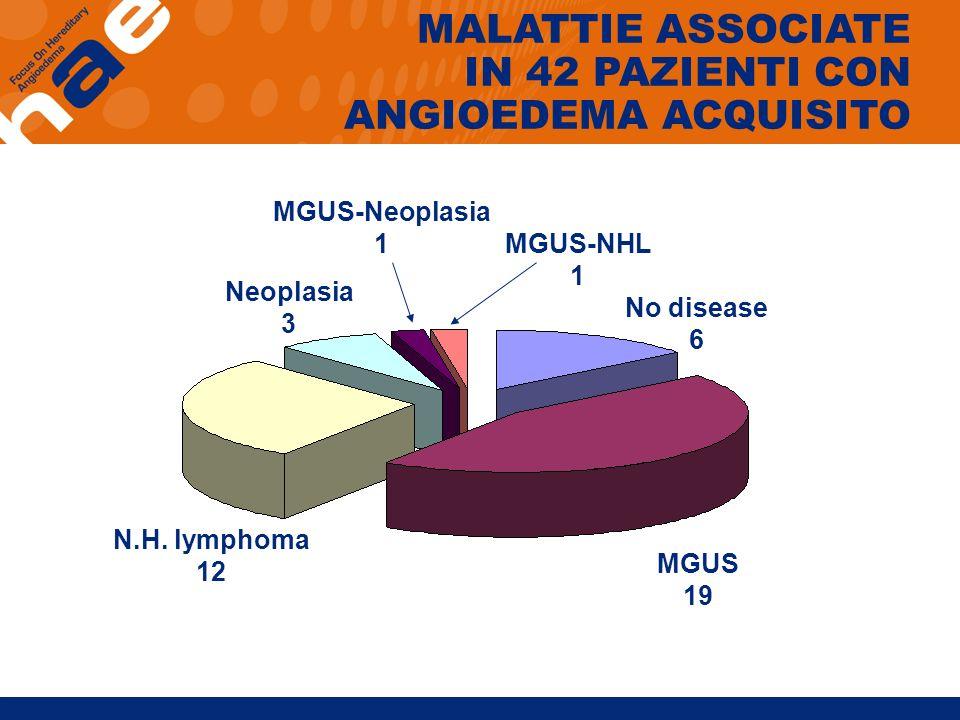 No disease 6 Neoplasia 3 N.H. lymphoma 12 MGUS 19 MGUS-Neoplasia 1 MGUS-NHL 1 MALATTIE ASSOCIATE IN 42 PAZIENTI CON ANGIOEDEMA ACQUISITO