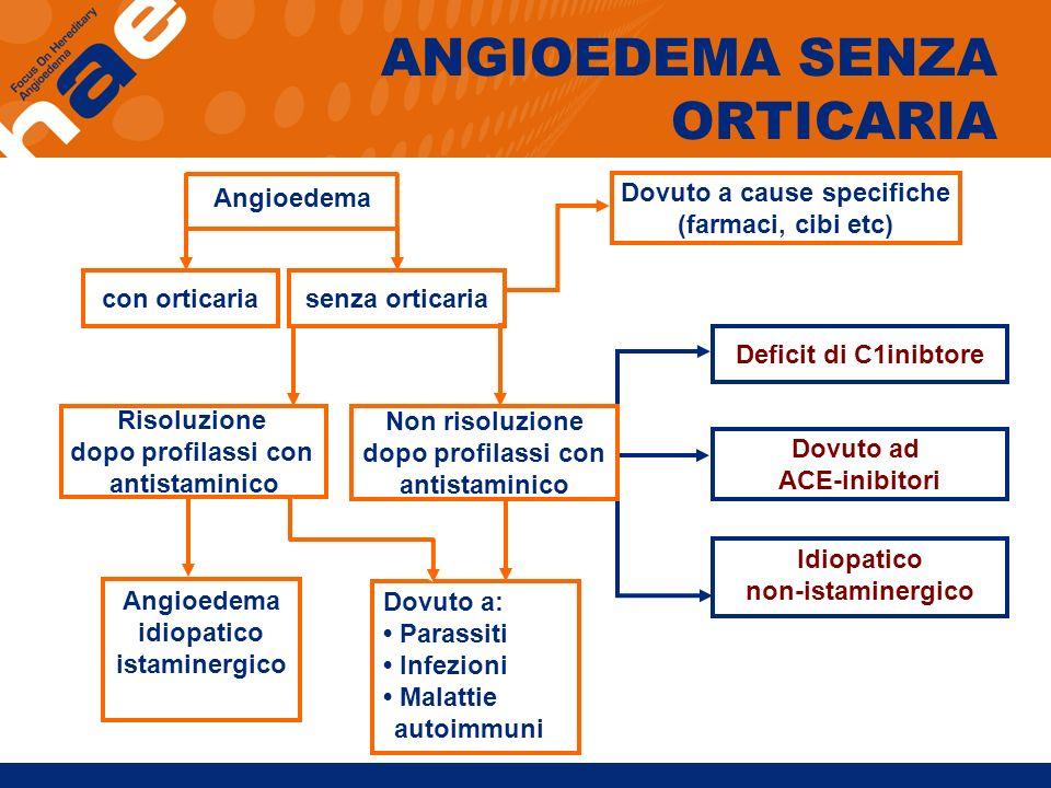 Angioedema con orticariasenza orticaria Risoluzione dopo profilassi con antistaminico Dovuto a cause specifiche (farmaci, cibi etc) Deficit di C1inibt